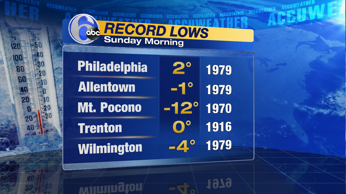 TRACKING POSSIBLE RECORDSCome Sunday a.m. as the core of the arctic air moves overhead. These are s to beat.