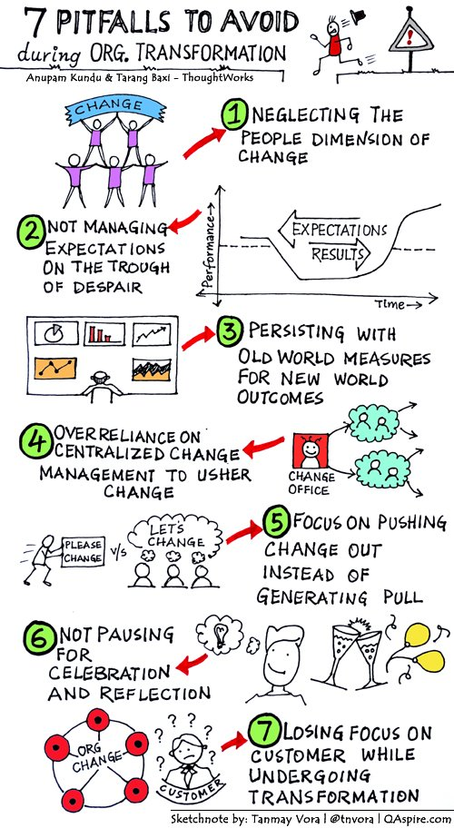 Pitfalls To Avoid During Organizational #Transformation https://t.co/6z9MYgneRP #sketchnote (in case you missed) https://t.co/9vNQ9iNdwF