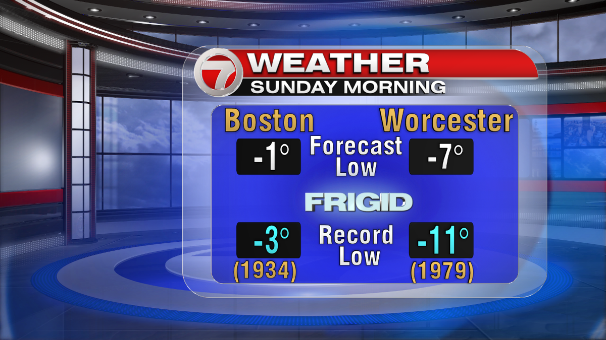 Below 0 Sunday morning. Close to record lows. 7news