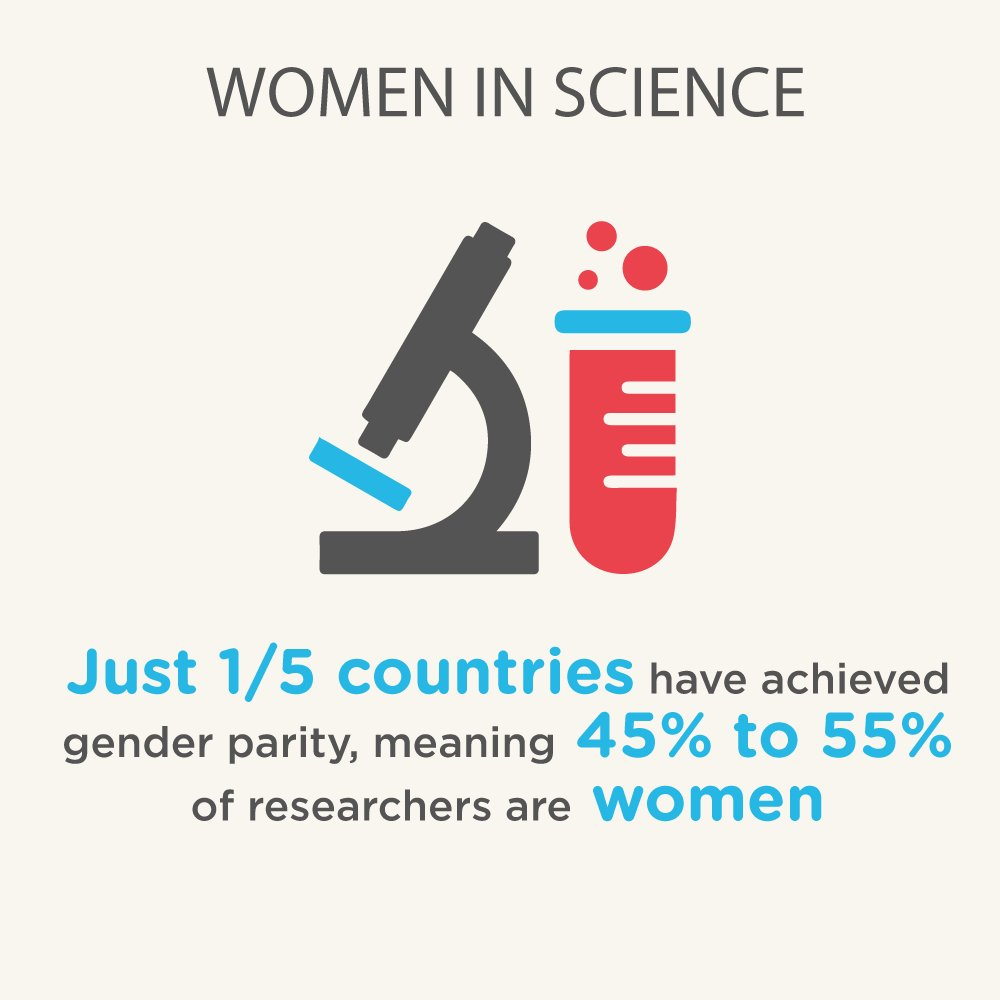 On 1st commemoration of Int'l #dayofwomeninscience, reminder of why we need more #womeninscience! #womeninscienceday