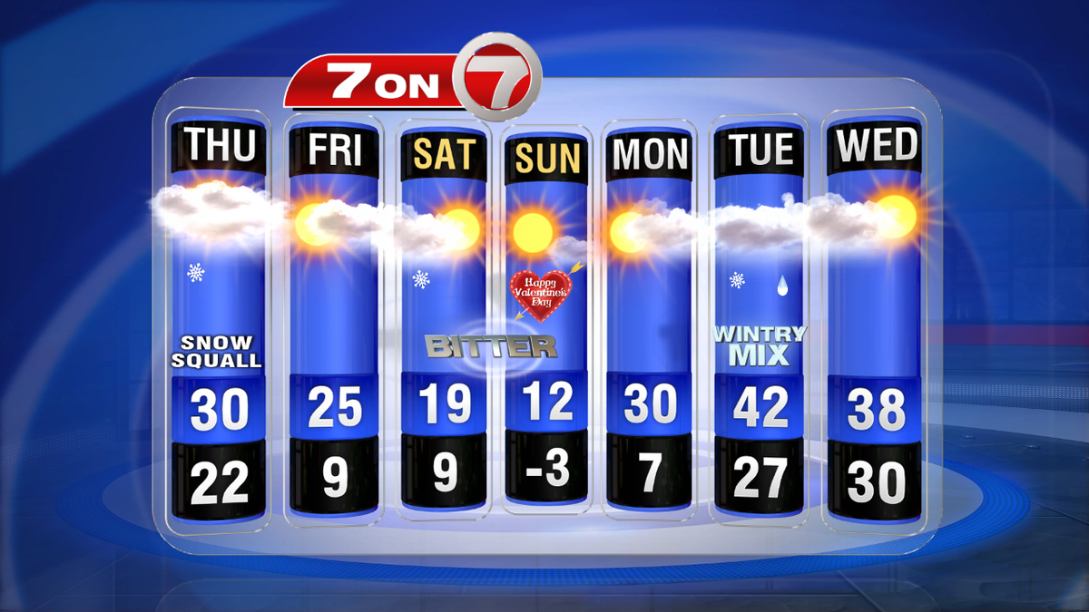 7day: Bitter air over the weekend, but close to seasonable by mid-week. Snow to ice to rain Mon night/Tues. 7news