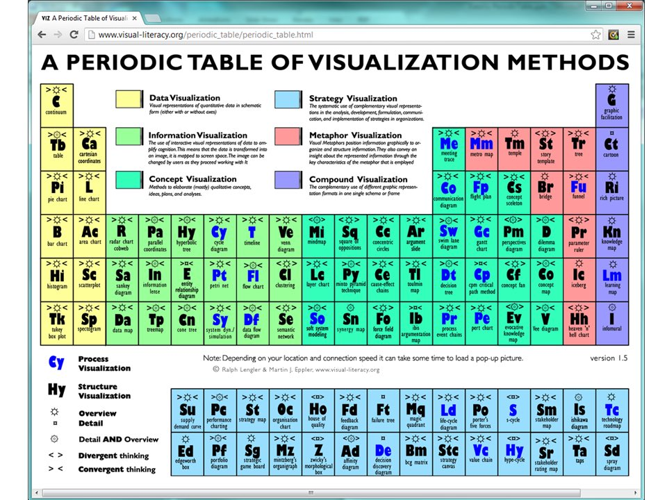 Kirk Borne On Twitter Amazing Interactive Periodic Table Of Data