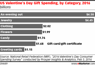 Valentine's Day is right around the corner. How will sweethearts be spending? https://t.co/vG84RDmzlG https://t.co/HpceDPZUgB