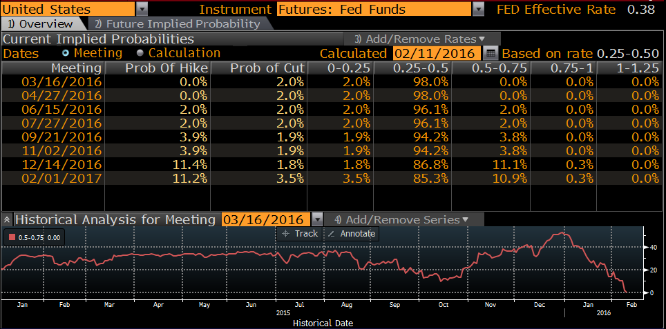 Higher probability now of a rate cut at the next two FOMC meetings (2%) than a rate hike (0%)
