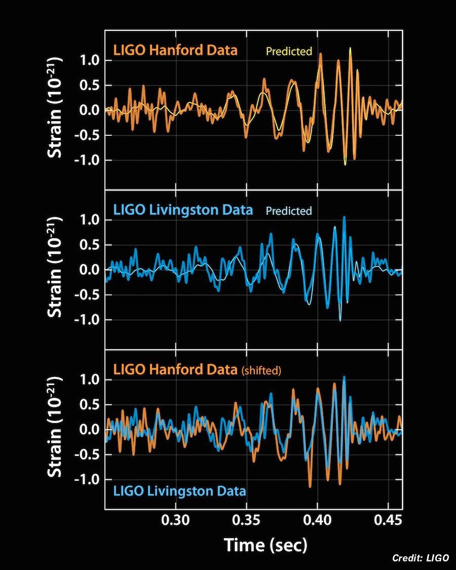BREAKING: #LIGO confirms #gravitationalwaves detected for 1st time https://t.co/2lMvheiDcW https://t.co/Njoa0Y8mBe