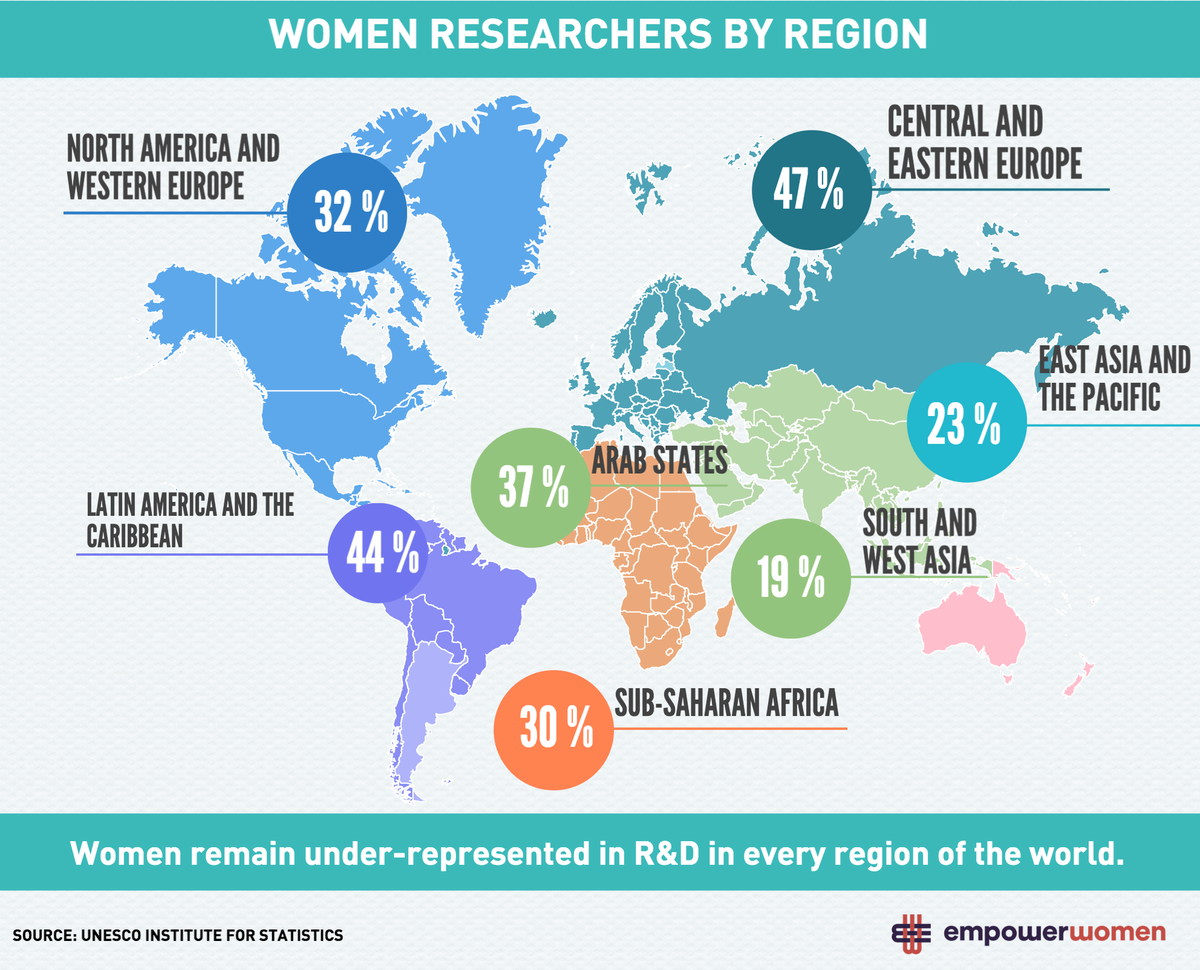 Did you know that women are underrepresented in R&D in every region in the world? @Empower_Women #womeninscienceday