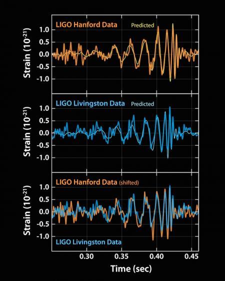 #GravitationalWaves Detected 100 Years After Einstein's Prediction #einsteinwasright https://t.co/sbuhnMyJCC https://t.co/3atOrb70RU