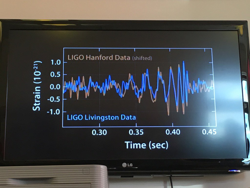 This plot is going to be a familiar one in the history of physics. #gravitationalwaves #LIGO https://t.co/DUdVTBfGxl