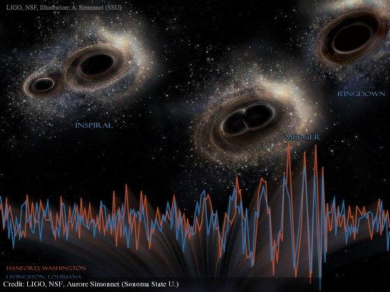 LIGO Detects Gravitational Waves from Merging Black Holes: https://t.co/NPrkj3FXdj by @NSF https://t.co/2EPFkP6Dgn