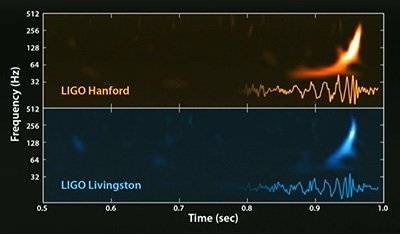 Waveform of the #gravitationalwaves, observed on 14 Sept 2015, by both @LIGO observatories https://t.co/tY6l0wr2Aa https://t.co/uo2lJFeXgO