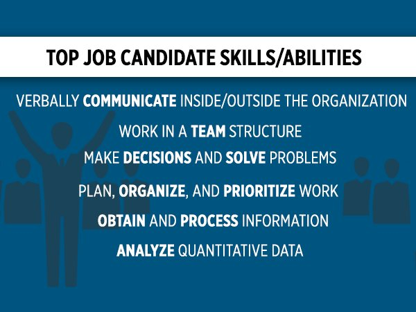 2016 Job Outlook: Here's what employers are looking for in job candidates. #newgrads https://t.co/DieCs1wFS1