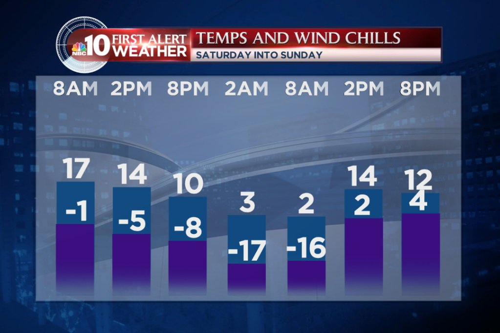 It'll be cold this weekend. Really cold. Oh, and windy, too.