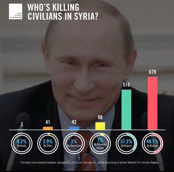 Премьер РФ Медведев выступает против наземной операции в Сирии - Цензор.НЕТ 241