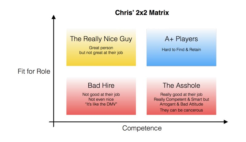 Great 2x2 hiring matrix from my interview with @chrismichel. Competent vs Fit for Role. https://t.co/vWrzFmgXkX https://t.co/75Mwt7Ydcf