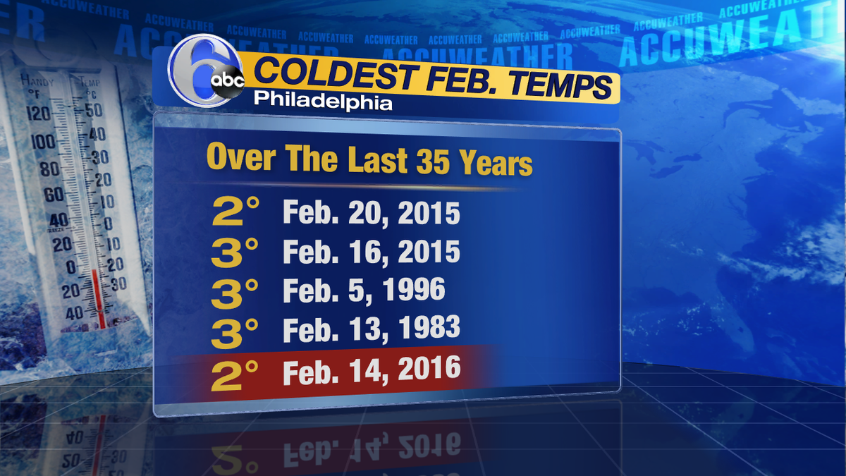 BRUTAL COLDWe are forecasting to match some of the coldest temps we've seen in Feb. over last 35 years! Get ready.