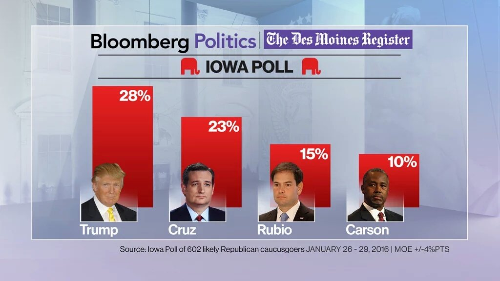 Final Des Moines Register poll before caucus Trump leads