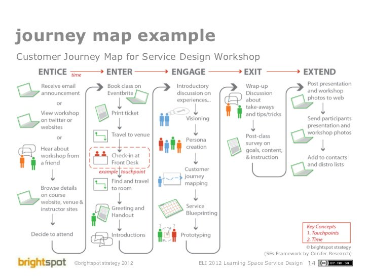 Mahmoud Shteiwey On Twitter Customer Journey Map Example CX - Customer journey mapping book