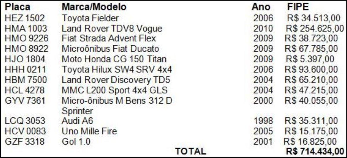 2011: descoberta a estranha frota de carros de luxo de uma obscura rádio em MG, cujo dono era Aécio Neves! https://t.co/5YI5rLtCqq