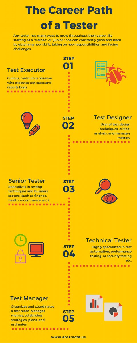The Career Path of a Software Tester: https://t.co/UFJT7aQt2H https://t.co/dlGwjqTQB7