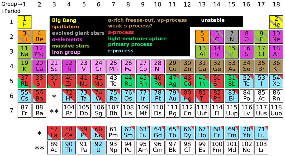 Paul mcmillan on twitter i made a hi res where elements came from paul mcmillan on twitter i made a hi res where elements came from periodic table following jajohnson51 inese ivans via annafrebel urtaz Images
