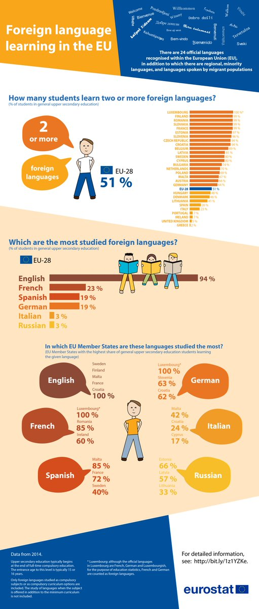 english vs french for foreign students