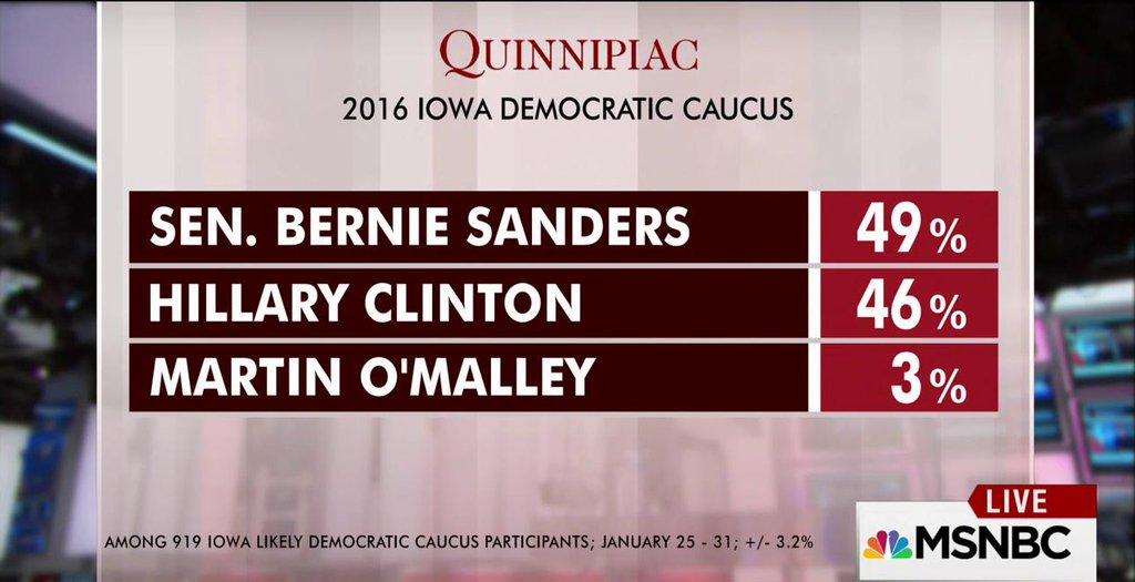 Final Quinnipac Iowa Caucus poll: Sanders leads Clinton