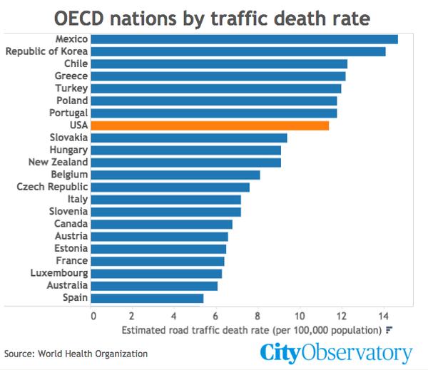 México, primer lugar en... muertos por tránsito https://t.co/roeVD9Cp04 https://t.co/RCfSSjzr5y