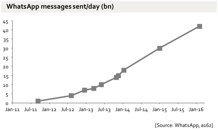 The global SMS system does around 20bn messages a day. WhatsApp is now doing 42bn. With 57 engineers.