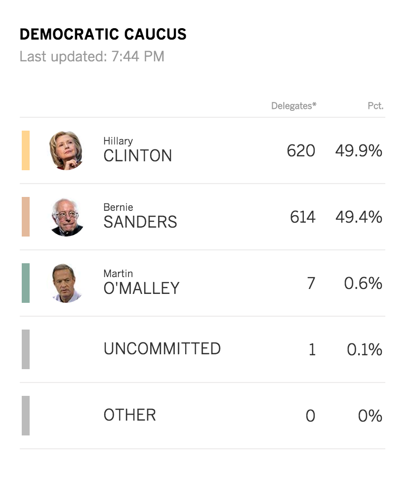 LIVE: Hillary Clinton and Bernie Sanders are in a close race https://t.co/aPlBdggZh3 #IowaCaucus https://t.co/QrHBMhMN5R