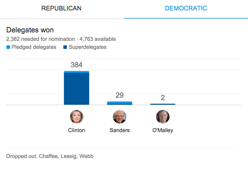 Delegate counts in the race for President of the United States after last night's Iowa caucuses. #IowaCaucus https://t.co/uGFMvDsx1C