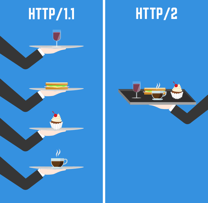 The future of #WordPress performance: CDNs, HTTP/2, and more https://t.co/4edlcxbor0 via @10up #wpdev https://t.co/84NBXcW926