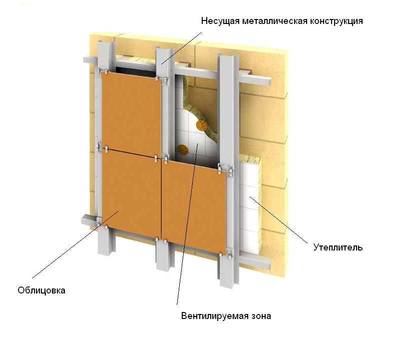 Схема монтажа дымоходов сэндвич