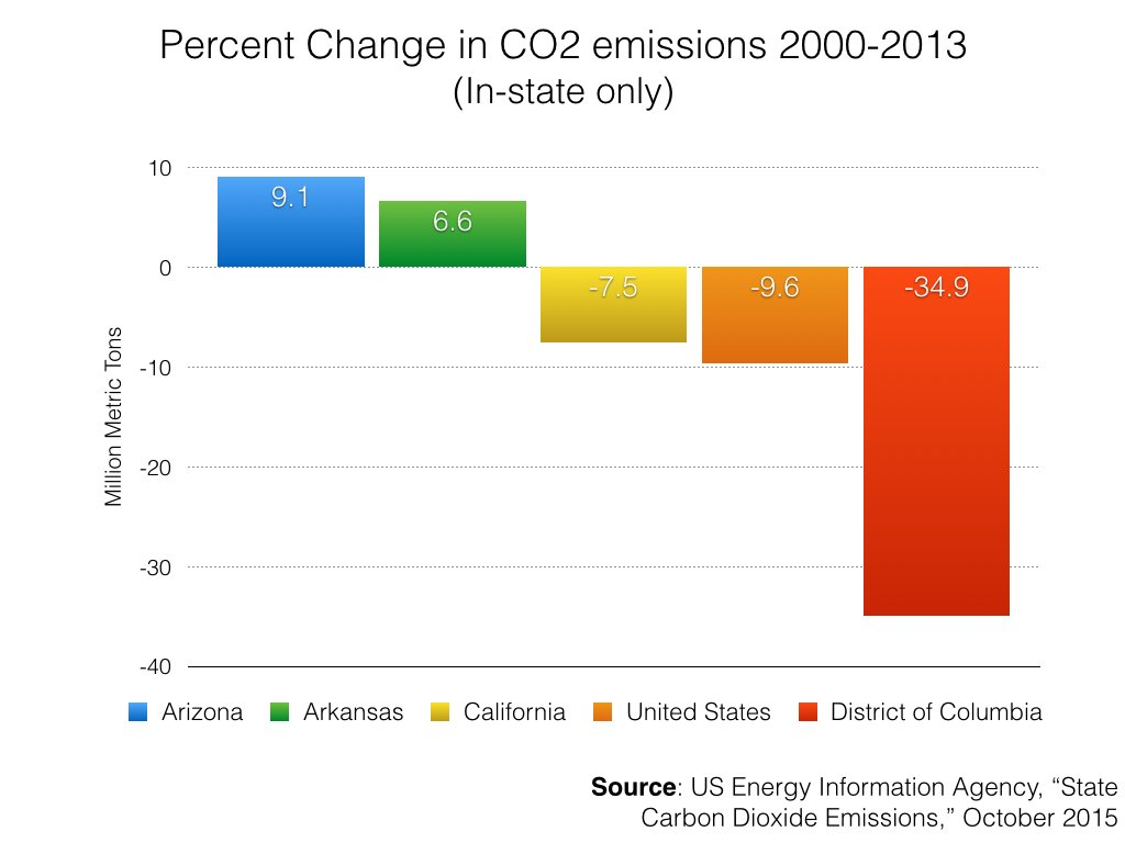 'Is California a climate leader? Nope. From 200-2013 it reduced its emissions less than the national average.'