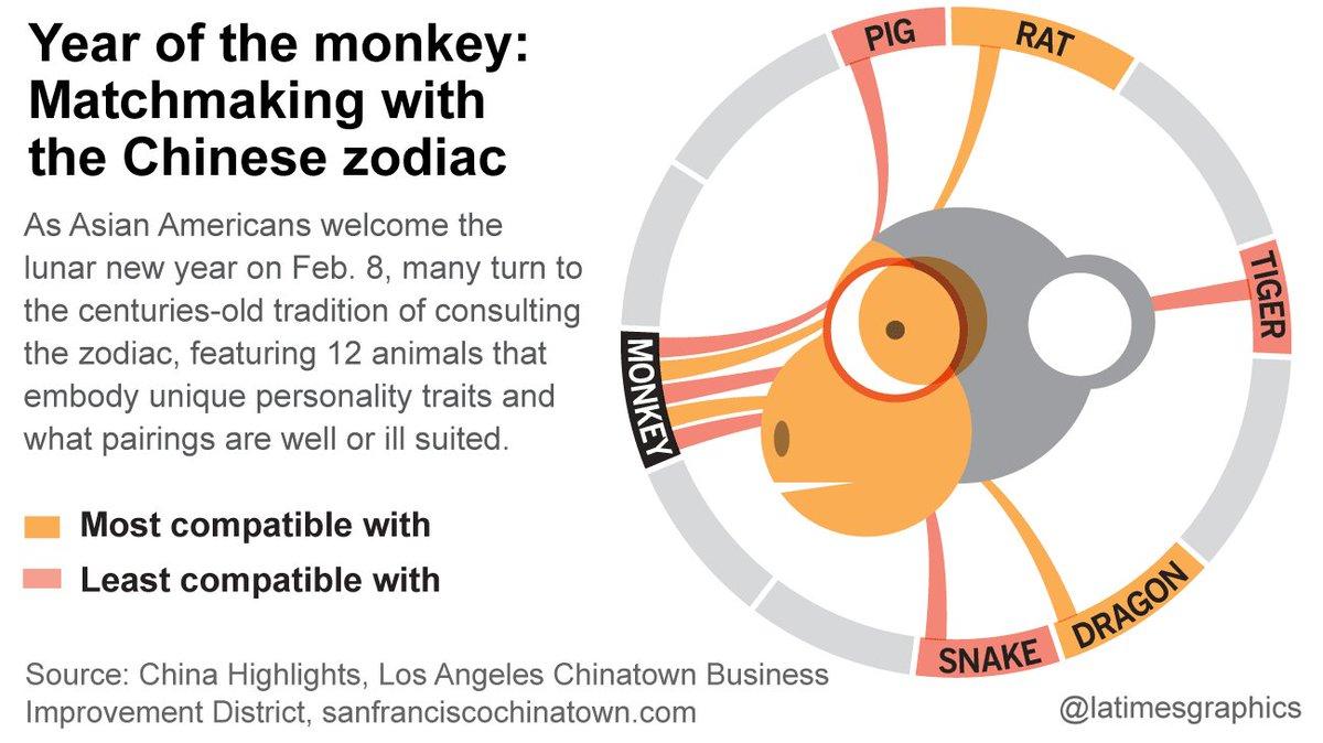 Matchmaking chinese zodiac