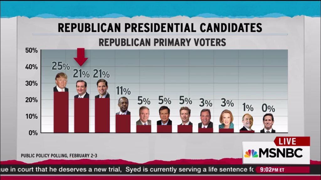PPP poll: Cruz, Rubio within four of Trump nationally