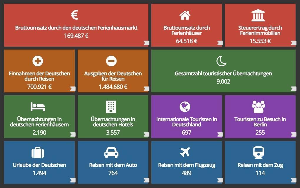 Was passiert eigentlich pro Sekunde auf dem deutschen Tourismusmarkt? Klicken und staunen: https://t.co/BwXnFpwmtK https://t.co/fvoweg6cHT
