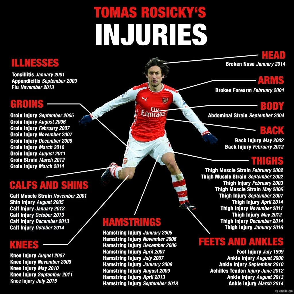 Image result for tomas rosicky injury problems