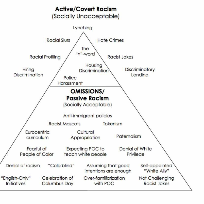 Understanding Covert and Overt Discrimination With Proper Examples