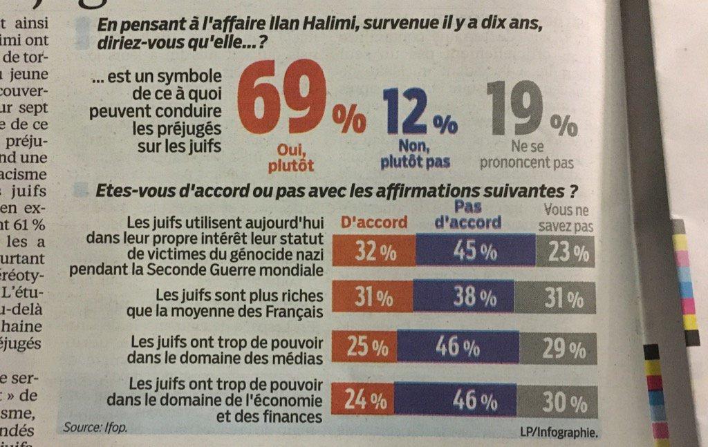 Est-il envisageable qu'on arrête  ces sondages au delà du lamentable  ! Source Ifop pour @le_Parisien. Effaré... https://t.co/AqiazhG4NP