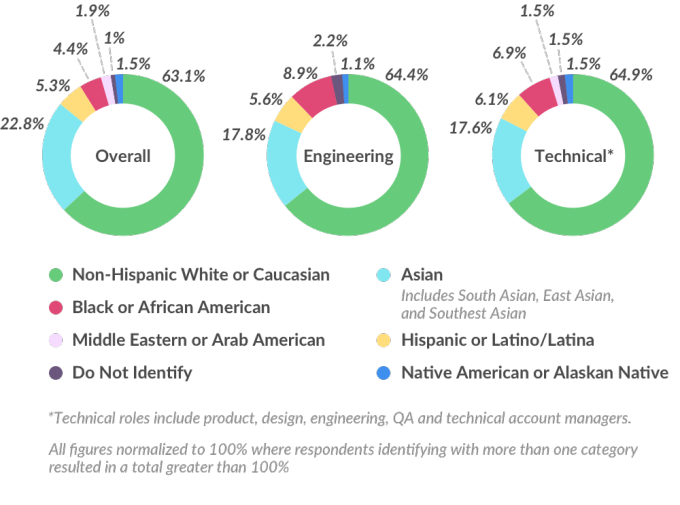 the intersection of race gender and The mostly male fields of science, technology, engineering and mathematics (stem) are not just lacking women, they are most especially lacking women of color which should come as no surprise to mo.