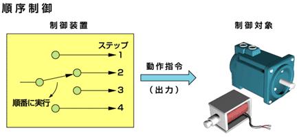 """三菱電機 シーケンサMELSEC on Twitter: """"(*) 基本的なシーケンス ..."""