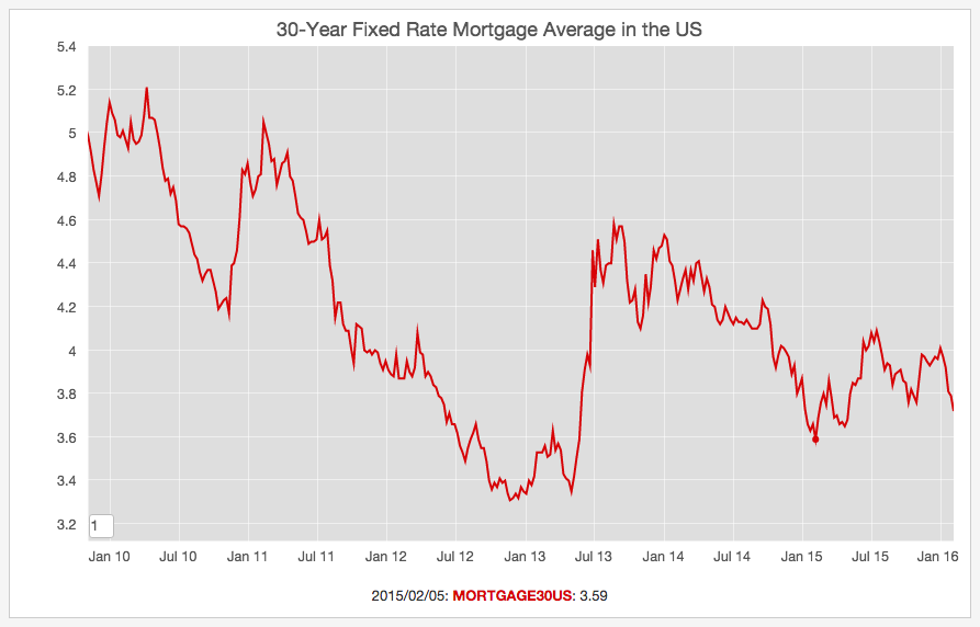 lowest 30 year fixed mortgage rates