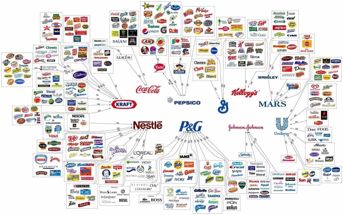 10 شركات من الاكبر في العالم تسيطر على أغلب ما نشتريه يومياً. https://t.co/T3QEG5DBnG