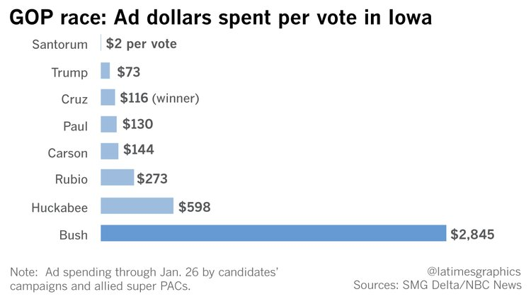 All the money in the world isn't buying votes this primary season