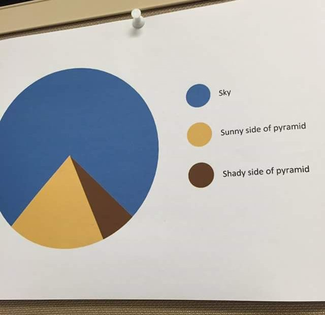 I love accurate pie charts. https://t.co/9BEWPHI5va