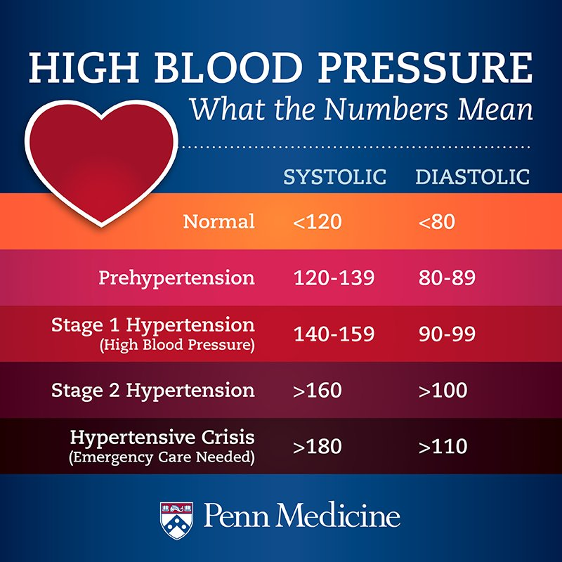 Blood pressure is a number that you should know. Find out more. https://t.co/P797PuVXac #HeartChat https://t.co/j6PwftfH8z