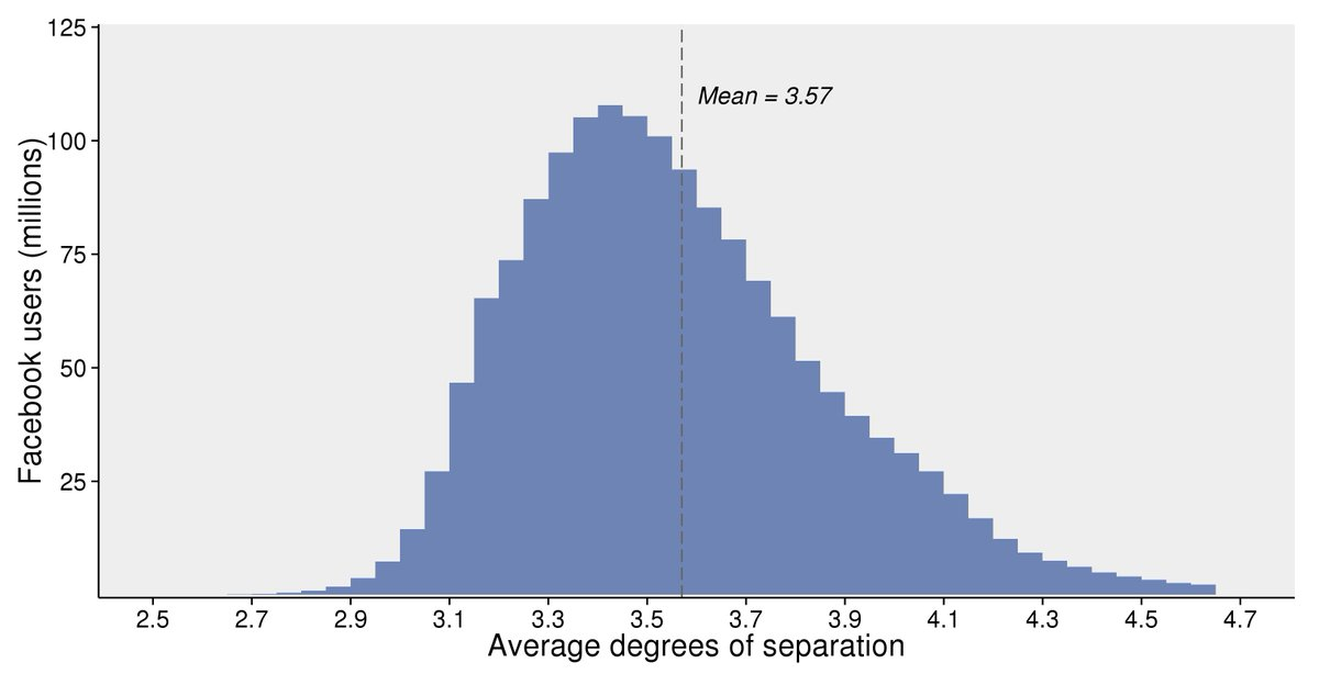 Avg Degrees of Separation on Facebook