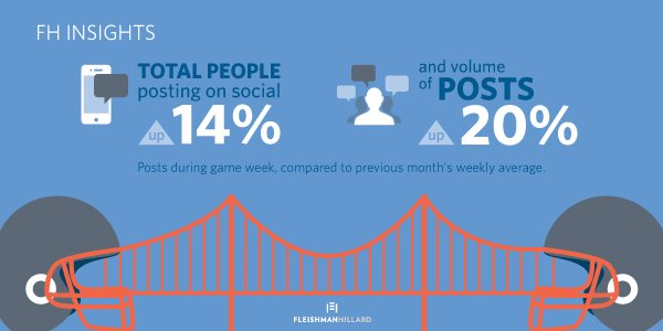 Surge in social conversation & social media users = More connection points for #SB50 fans. https://t.co/7viWu649UM https://t.co/zUlkdCf0Sh