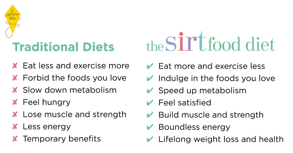 The Sirtfood Diet and Hacking 'the Skinny Gene'