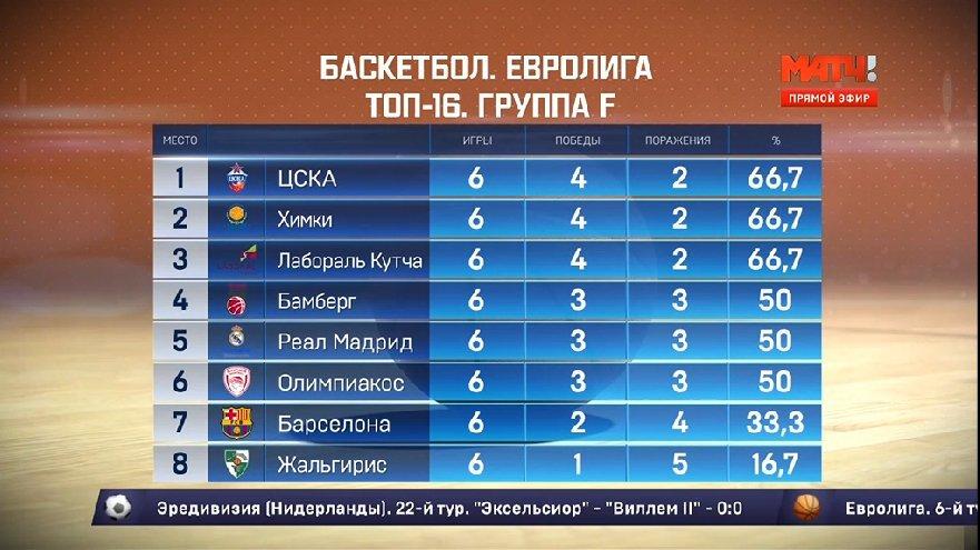 евролига 2015-2016 по баскетболу результаты